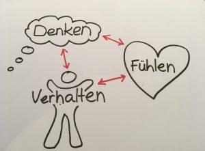 Denken Fühlen Verhalten Psychologie Psychotherapie